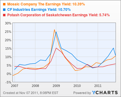 Mosaic Company The Earnings Yield Chart